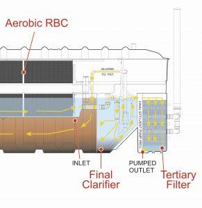 NuDisc Tertiary Filter system